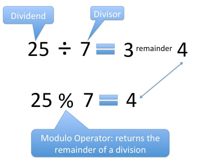 modulo arithmetic Modular arithmetic examples & problems prove that 11^10 - 1 is divisible by 100.